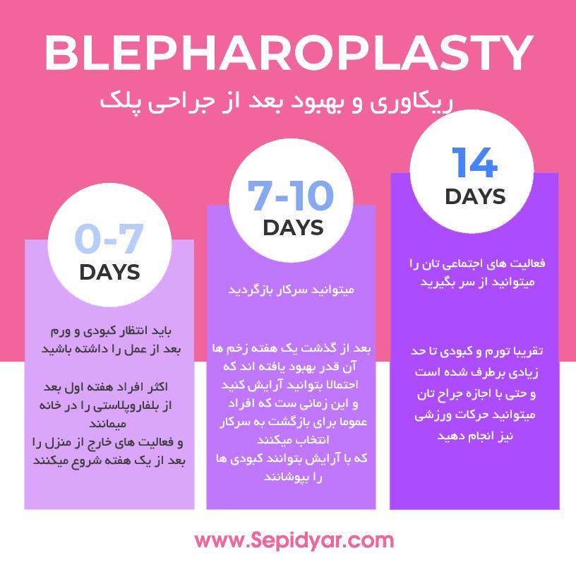 ریکاوری و بهبود بعد از جراحی پلک بلفاروپلاستی